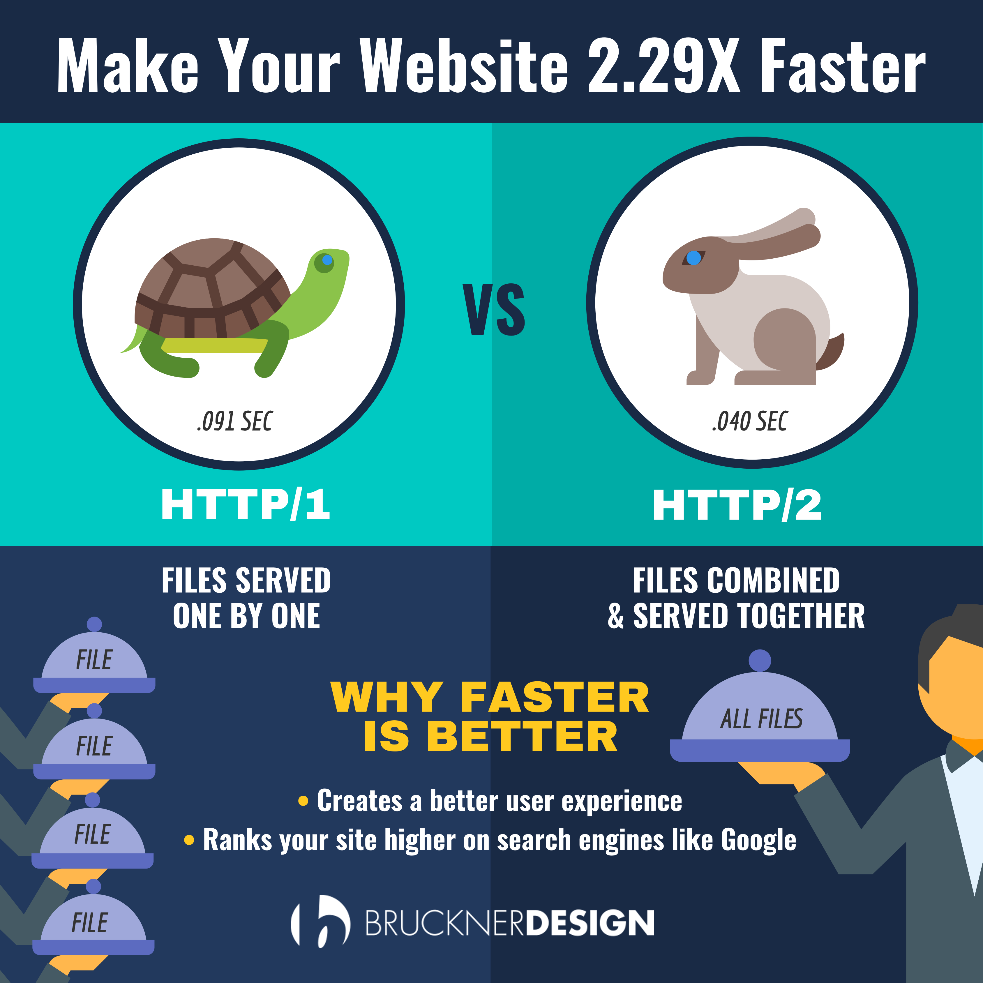 Make Your Website More than 2X Faster